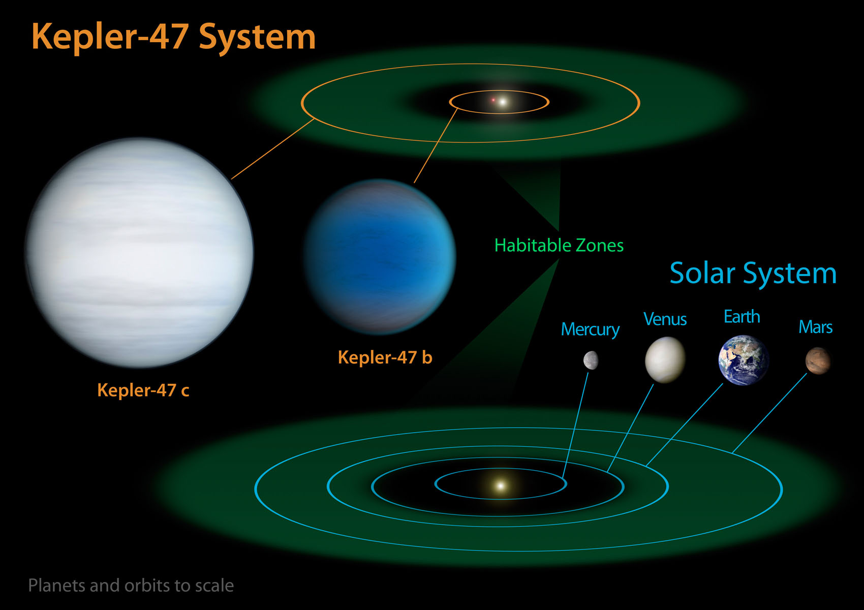 NASA's Kepler Mission Discovers Multiple Transiting ...