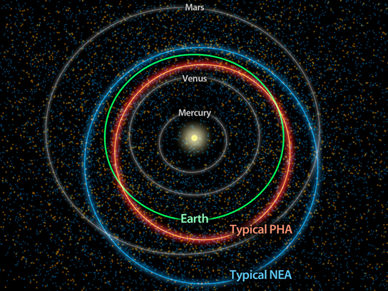 diagram illustrates the differences between orbits of a typical near-Earth asteroid and a potentially hazardous asteroid