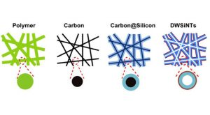 double-walled silicon nanotube anode