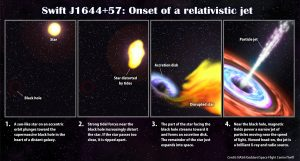 events that scientists think likely resulted in Swift J1644+57