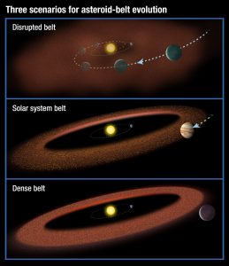 evolution of asteroid belts