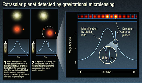 Extrasolar Planet Detected by Gravitational Microlensing