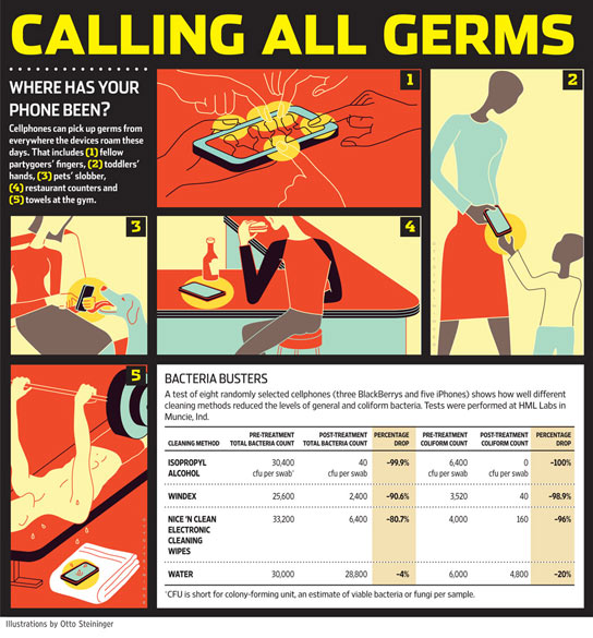 germs-on-phones