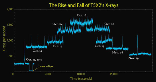 graph based on RXTE data provides an overview of the changing character of T5X2's X-ray emission