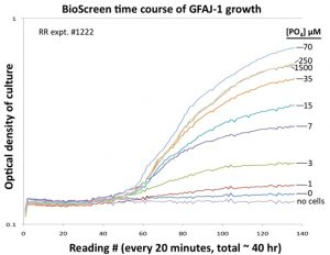 graph-gfaj-1-growth