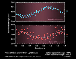 graph-shows-the-brightness-variations-of-2MASSJ22282889-431026