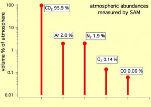 graph shows the percentage abundance of five gases in the atmosphere of Mars