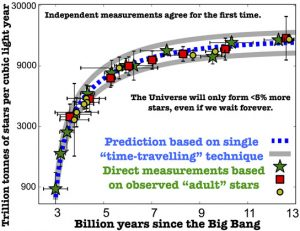 how the total mass of stars in the Universe should have changed over the last 11 billion years