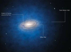 impression of the expected dark matter distribution around the Milky Way