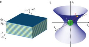 indefinite metamaterial structure with alternating silver and germanium multilayers