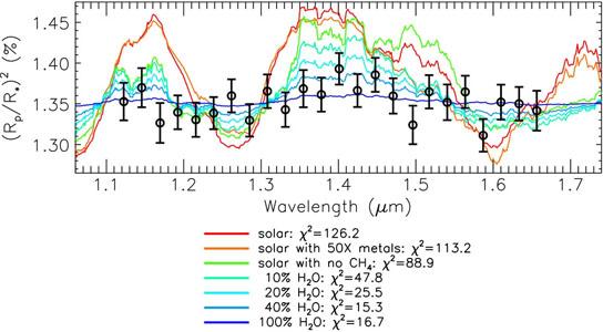 infrared spectrum of the super-Earth GJ1214b