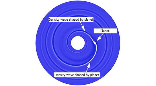 interaction between a protoplanetary disk and planet