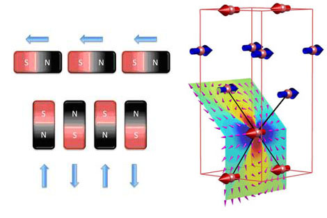 magnetism switches on and off in Quantum bar magnets in a transparent salt