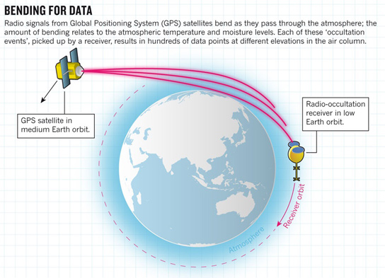 microsatellites-radio-occultation