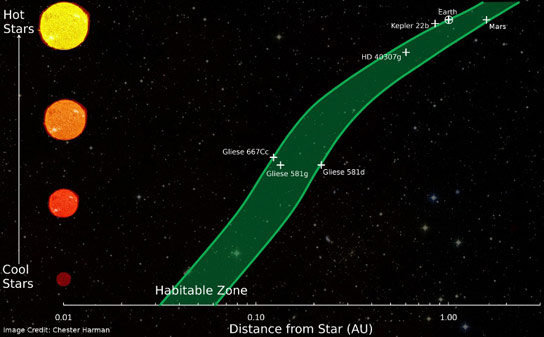 Habitable Zone Chart Habitable Zone Distances