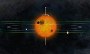 multiplanet system very similar to our own solar system