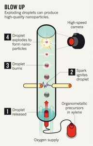 nanoparticle-explosion-infographic