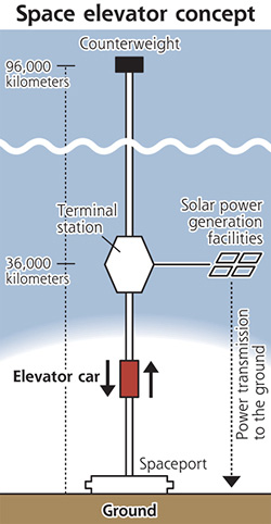 overall-concept-space-elevator