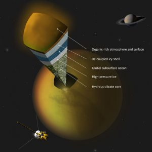 possible scenario for the internal structure of Titan