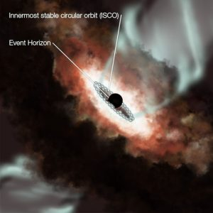 region immediately surrounding a supermassive black hole