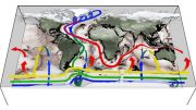 schematic emphasizes the role of the Southern Ocean in the world's ocean circulation