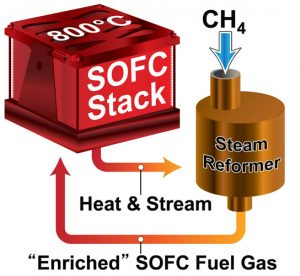 small-scale solid oxide fuel cell