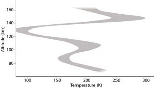 temperature profile along the terminator for altitudes of 70–160 km above the surface of Venus
