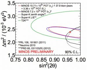 the parameters for muon neutrino mixing