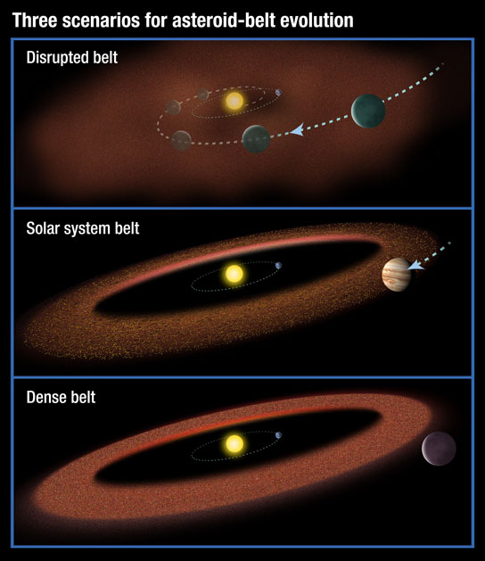 three possible scenarios for the evolution of asteroid belts