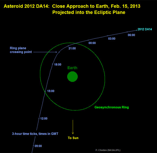 asteroid redirect trajectory - photo #11