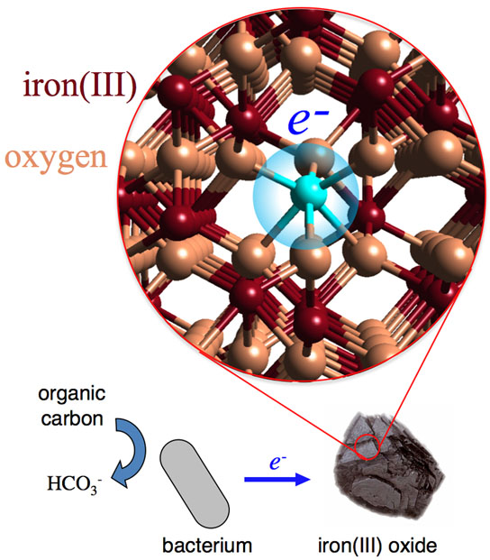 what happens to electrons after being transferred to an iron oxide particle
