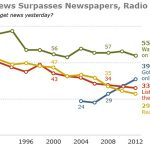 where-americans-get-news