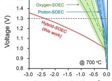 Strategy for Efficient Hydrogen Production